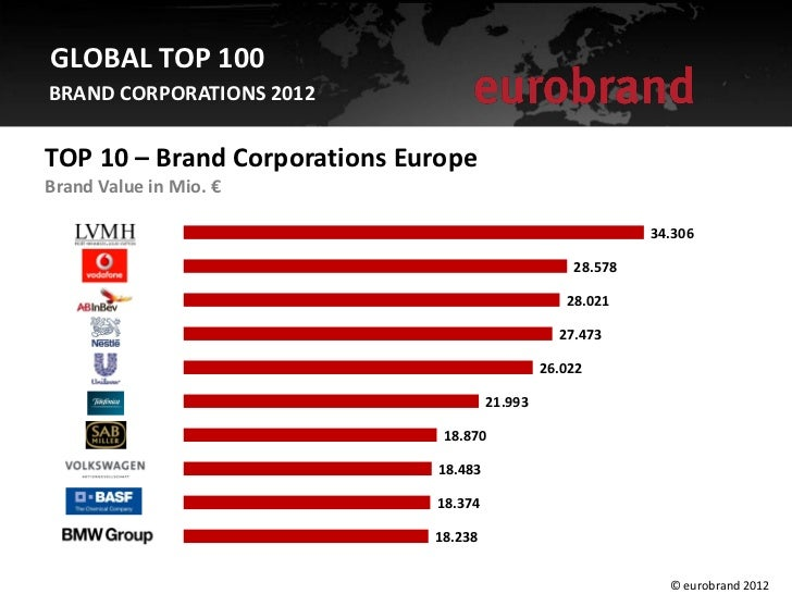 GLOBAL TOP 100BRAND CORPORATIONS 2012TOP 10 – Brand Corporations EuropeBrand Value in Mio. €                              ...