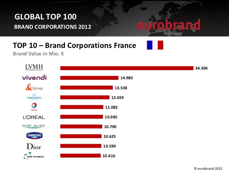 GLOBAL TOP 100BRAND CORPORATIONS 2012TOP 10 – Brand Corporations FranceBrand Value in Mio. €                              ...