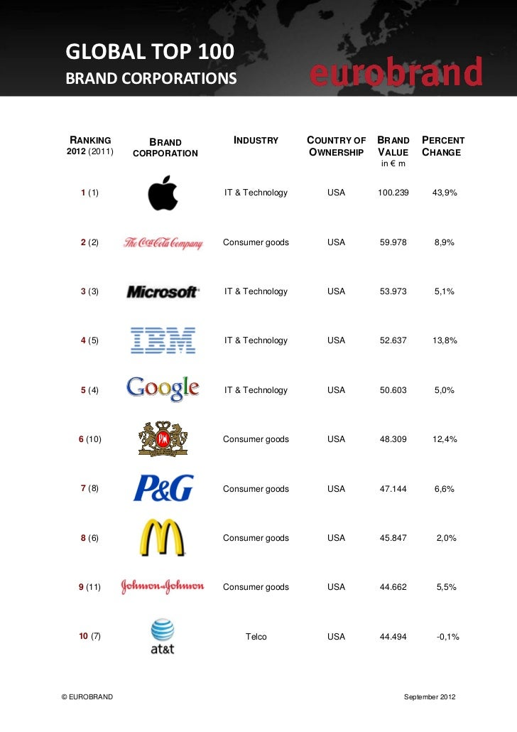 GLOBAL TOP 100BRAND CORPORATIONS  RANKING         BRAND        INDUSTRY        COUNTRY OF   BRAND     PERCENT 2012 (2011) ...