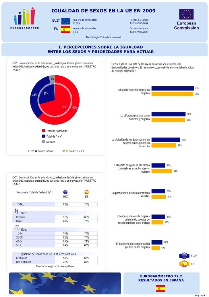 IGUALDAD DE SEXOS EN LA UE EN 2009  EU27    Número de entrevistas:                         Fechas de campo:          26 66...