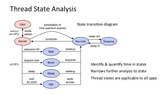 TSA:FindingFreeBSDThreadStates # dtrace -ln sched::: ID PROVIDER MODULE FUNCTION NAME 56622 sched kernel none preempt...