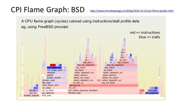 Off-CPUProfiling:FreeBSD #!/usr/sbin/dtrace -s #pragma D option ustackframes=100 #pragma D option dynvarsize=32m sched:::...