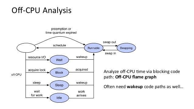 Off-CPUTimeFlameGraph:FreeBSD tar… gzip pipewrite fileread readahead