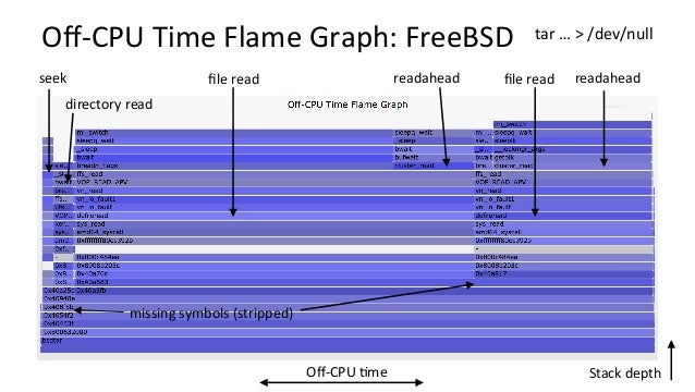 WakeupTimeFlameGraph:FreeBSD Who did the wakeup: waker wakee user-stack kernel-stack