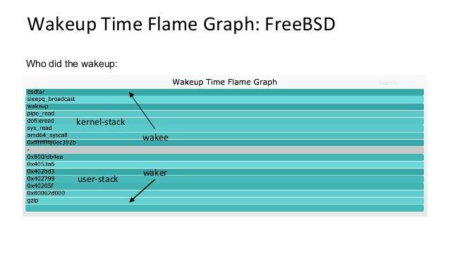 YeOldeBPF BerkeleyPacketFilter # tcpdump host 127.0.0.1 and port 22 -d (000) ldh [12] (001) jeq #0x800 jt 2 jf 18 (0...
