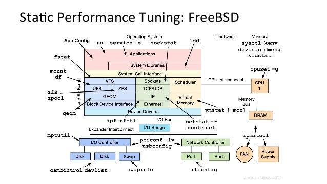 OtherMethodologies • ScienNficmethod • 5Why's • ProcessofeliminaNon • Intel'sTop-DownMethodology • Method...