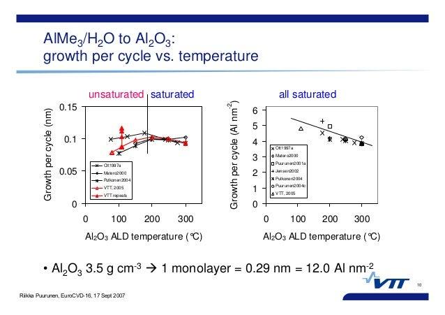 Riikka Puurunen, EuroCVD-16, 17 Sept 2007 10 AlMe3/H2O to Al2O3: growth per cycle vs. temperature • Al2O3 3.5 g cm-3 1 mon...