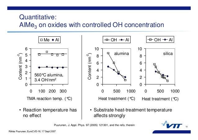 Riikka Puurunen, EuroCVD-16, 17 Sept 2007 0 1 2 3 4 5 6 0 100 200 300 TMA reaction temp. (°C) Content(nm -2 ) Me Al 12 Qua...