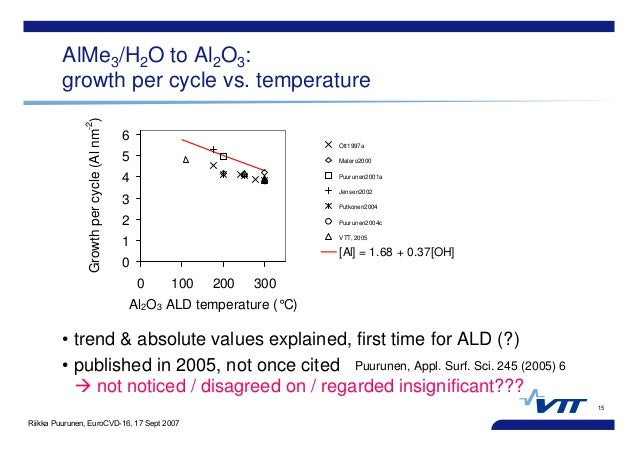 Riikka Puurunen, EuroCVD-16, 17 Sept 2007 15 AlMe3/H2O to Al2O3: growth per cycle vs. temperature • trend & absolute value...