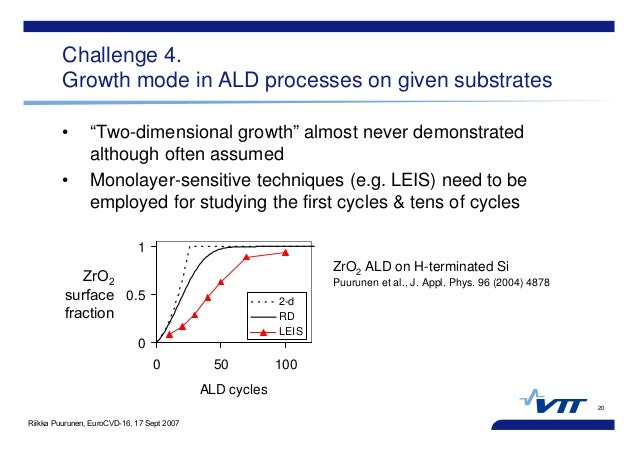 """Riikka Puurunen, EuroCVD-16, 17 Sept 2007 20 Challenge 4. Growth mode in ALD processes on given substrates • """"Two-dimensio..."""