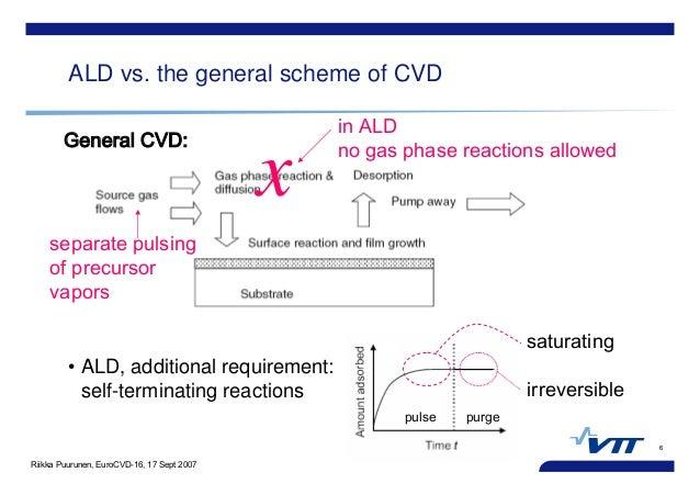 Riikka Puurunen, EuroCVD-16, 17 Sept 2007 6 ALD vs. the general scheme of CVD • ALD, additional requirement: self-terminat...