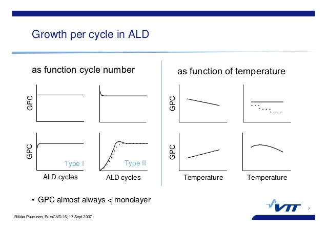 Riikka Puurunen, EuroCVD-16, 17 Sept 2007 7 Growth per cycle in ALD • GPC almost always < monolayer as function of tempera...