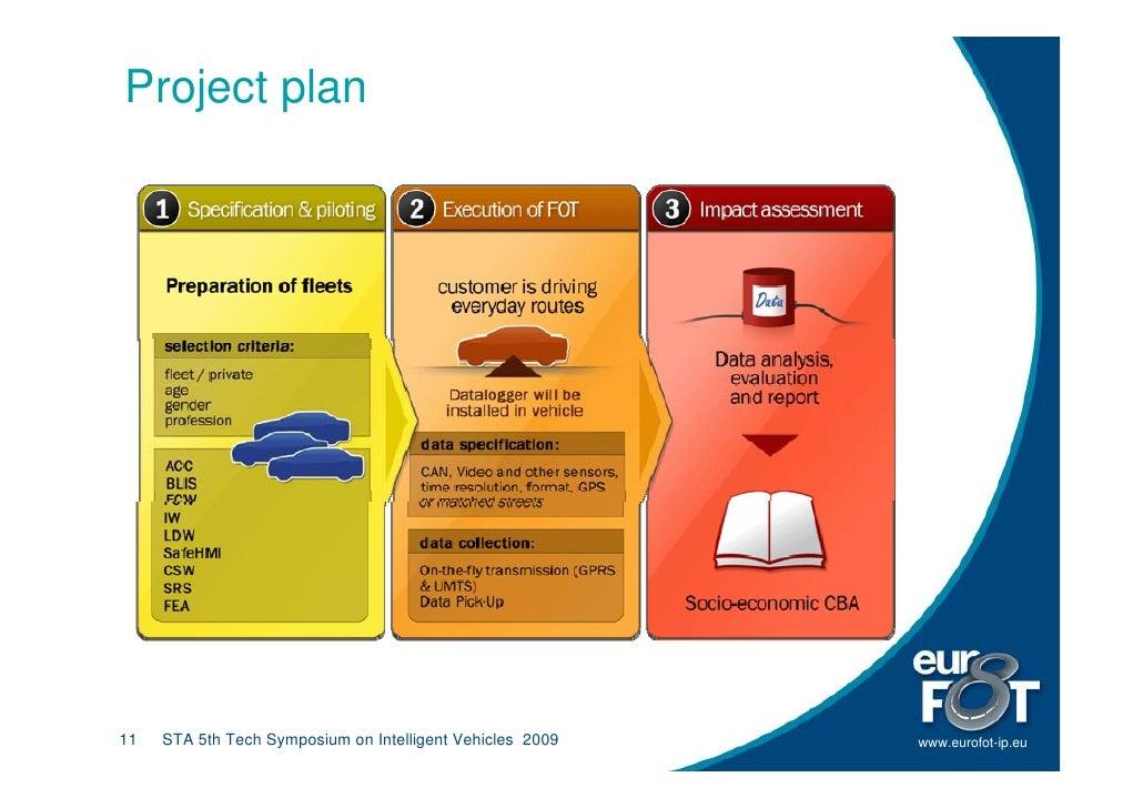 Project plan     11   STA 5th Tech Symposium on Intelligent Vehicles 2009   www.eurofot-ip.eu