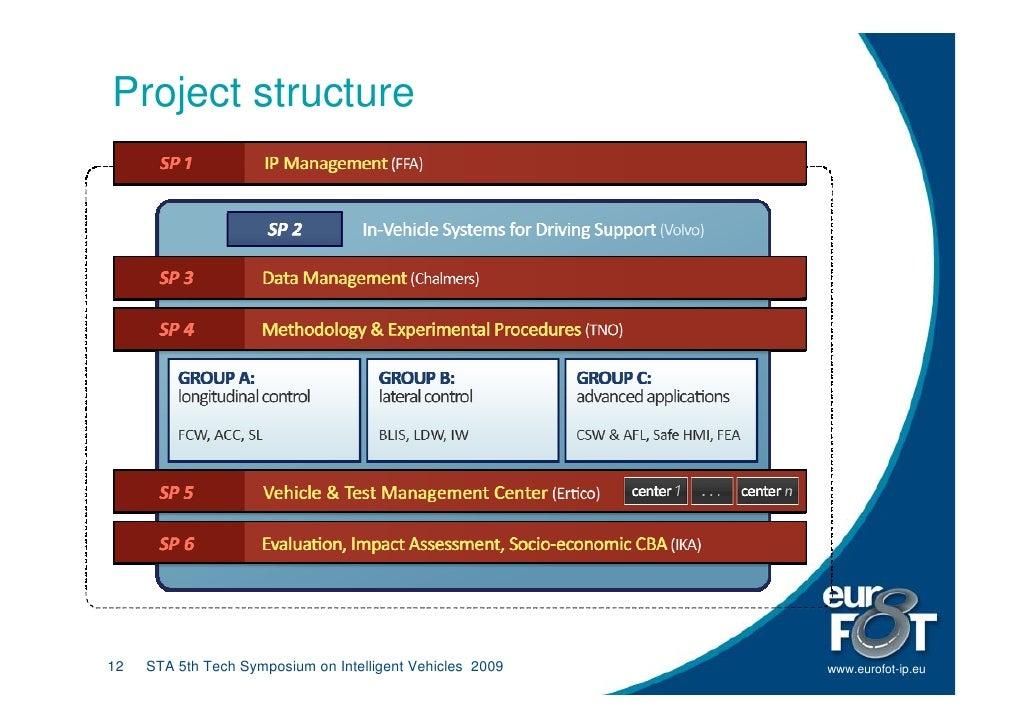 Project structure     12   STA 5th Tech Symposium on Intelligent Vehicles 2009   www.eurofot-ip.eu