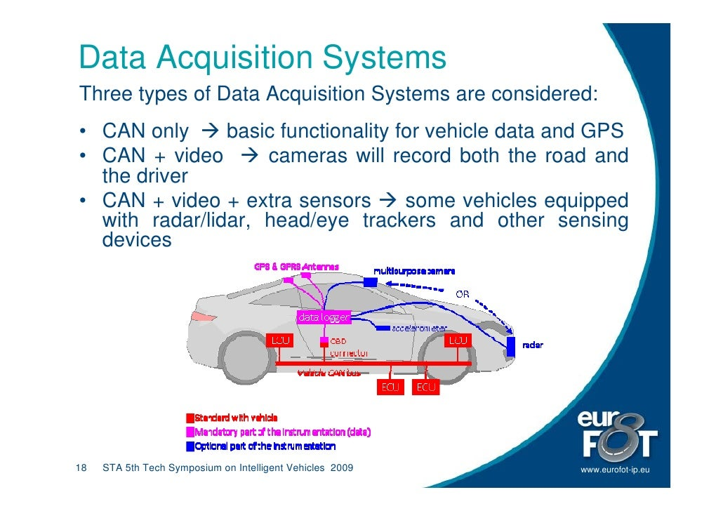 Data Acquisition Systems Three types of Data Acquisition Systems are considered: • CAN only      basic functionality for v...