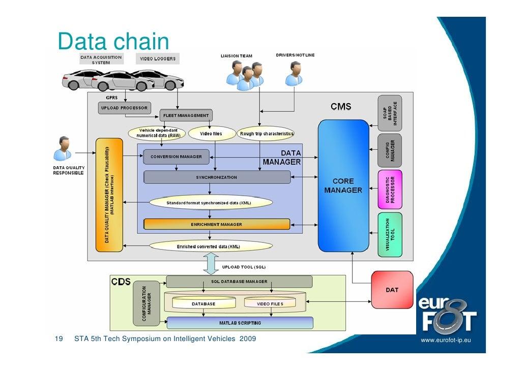 Data chain     19   STA 5th Tech Symposium on Intelligent Vehicles 2009   www.eurofot-ip.eu