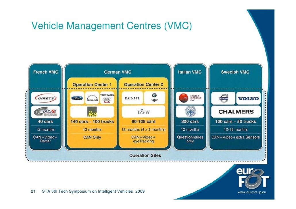 Vehicle Management Centres (VMC)     21   STA 5th Tech Symposium on Intelligent Vehicles 2009   www.eurofot-ip.eu