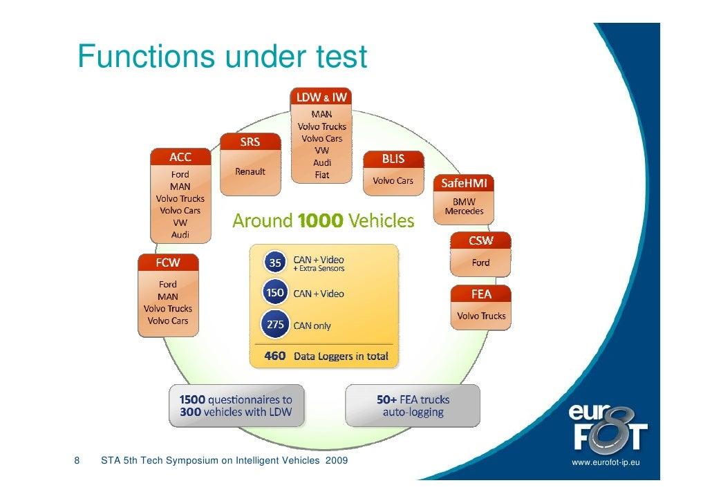 Functions under test     8   STA 5th Tech Symposium on Intelligent Vehicles 2009   www.eurofot-ip.eu