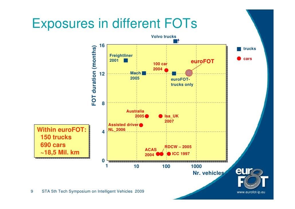 Exposures in different FOTs                                                                                     Volvo truc...