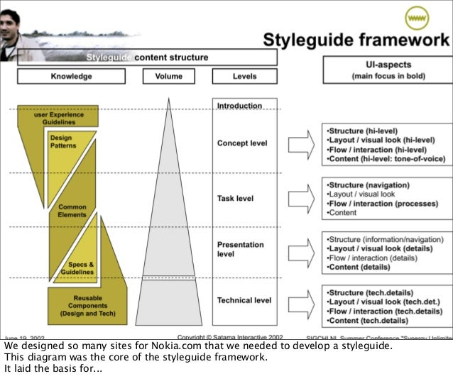 We designed so many sites for Nokia.com that we needed to develop a styleguide. This diagram was the core of the styleguid...