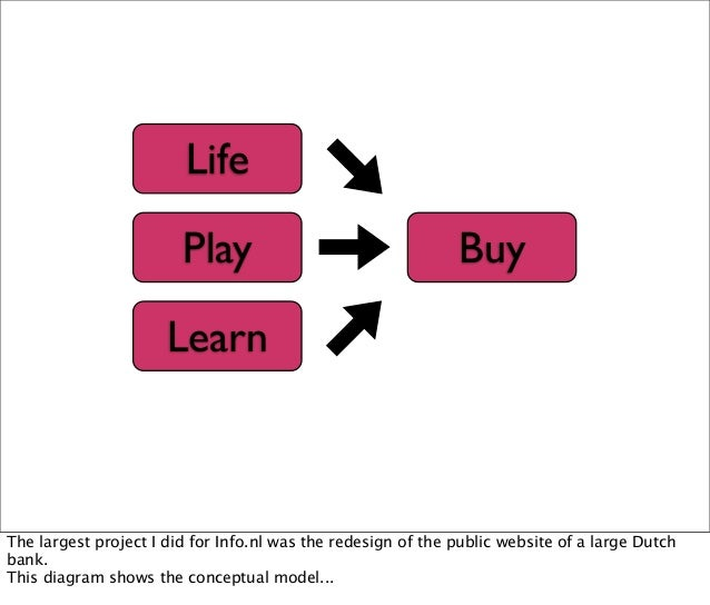 Life Play Learn Buy The largest project I did for Info.nl was the redesign of the public website of a large Dutch bank. Th...