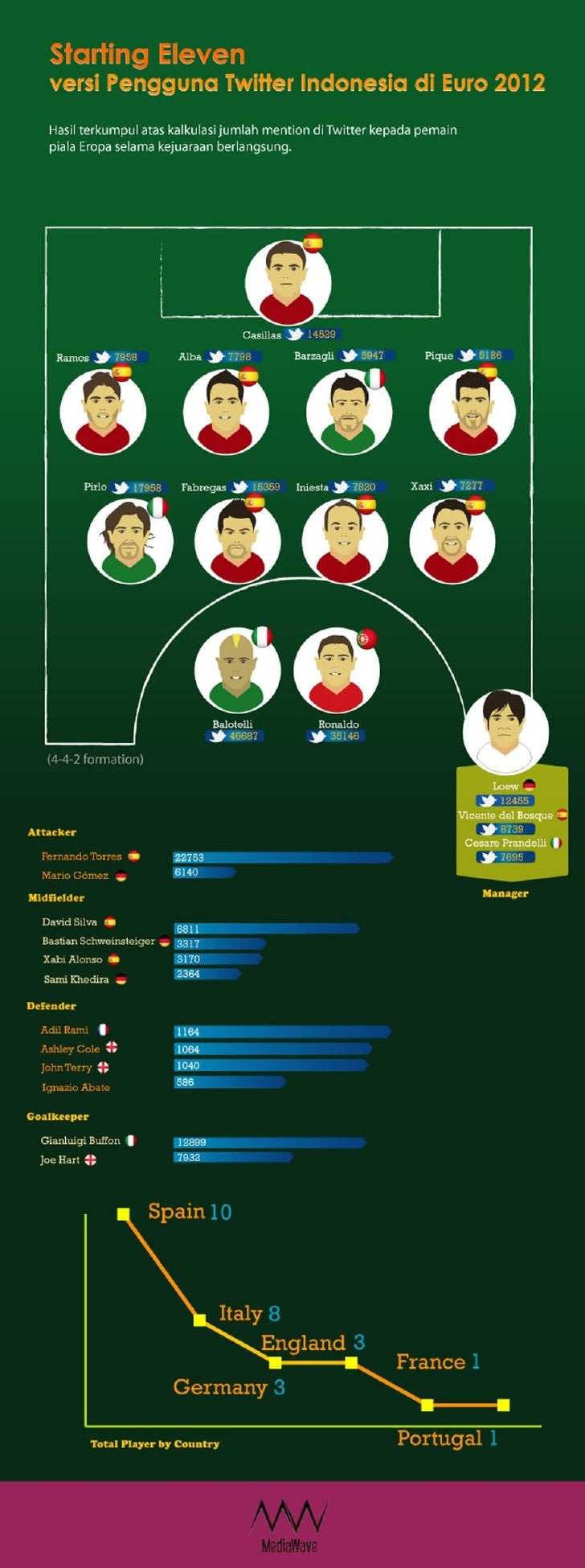 Euro-2012 Starting Eleven based on Indonesia Social Media