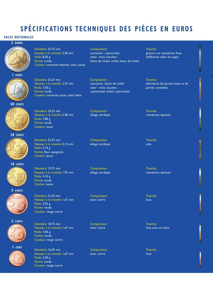 SPÉCIFIC ATIONS TECHNIQUES DES PIÈCES EN EUROS FACES NATIONALES    2    EUROS                     Diamètre: 25,75 mm      ...