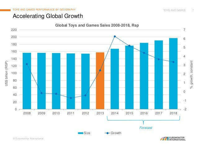 Toys and Games: Global Trends, Developments and Prospects