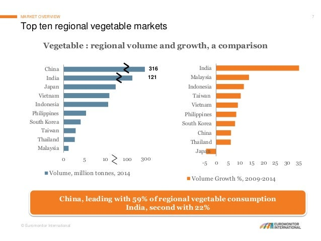 Consumption of Fruits and Vegetables: Global and Asian Perspective