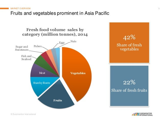 Statistic Of Organic Food Consumption In Malaysia