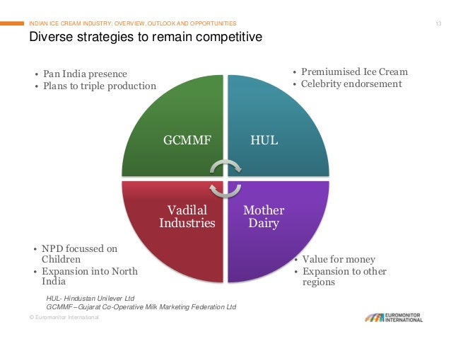 indian ice cream industry Being a tropical country and one of the leading producers of milk in the world  indeed it has been quite a paradox that india's ice-cream market.