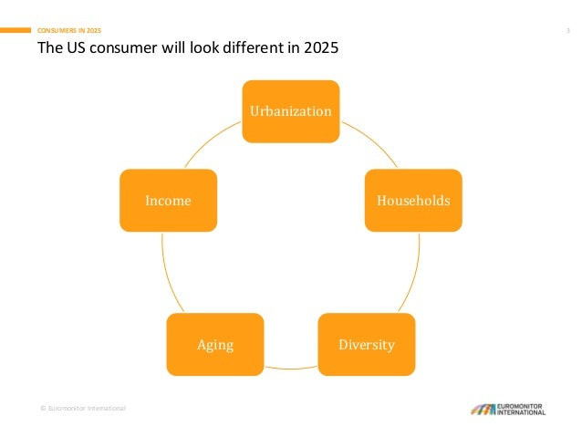 US Consumers in 2025: What's in Store for Retailers Slide 3