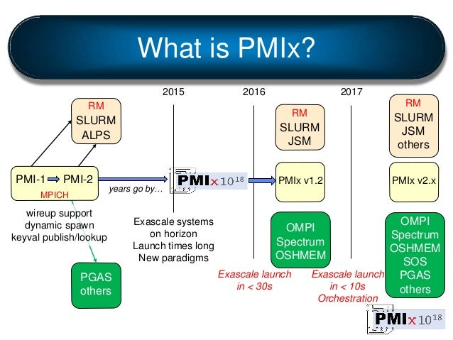 OMPI Spectrum OSHMEM SOS PGAS others What is PMIx? PMI-1 PMI-2 wireup support dynamic spawn keyval publish/lookup MPICH ye...