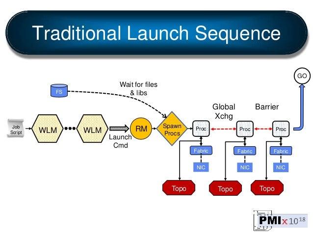 Job Script WLM WLM RM Launch Cmd Spawn Procs GO Global Xchg Proc Fabric NIC Proc NIC Proc Barrier FS Traditional Launch Se...