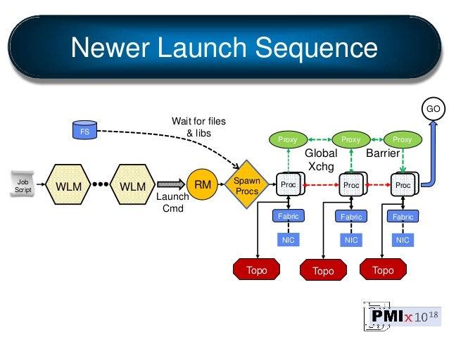 Pro c Pro c Pro c Job Script WLM WLM RM Launch Cmd Spawn Procs GO Global Xchg Proc Fabric NIC Proxy Proc Fabric NIC Proxy ...