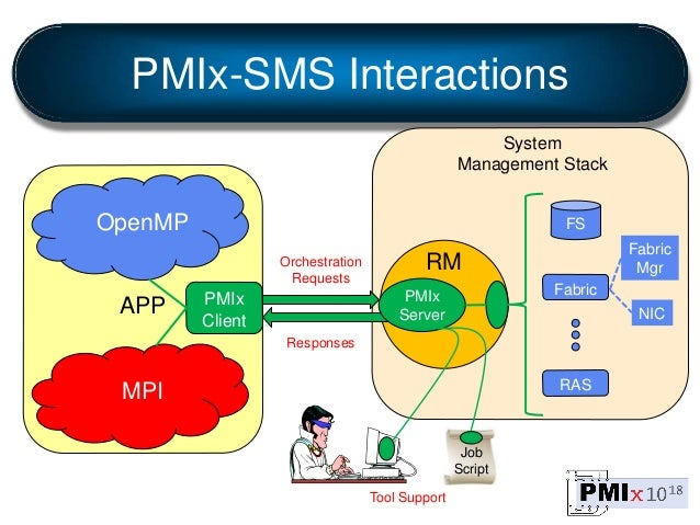PMIx-SMS Interactions RM PMIx Client FS Fabric RAS APP Orchestration Requests Responses NIC Fabric Mgr PMIx Server MPI Ope...