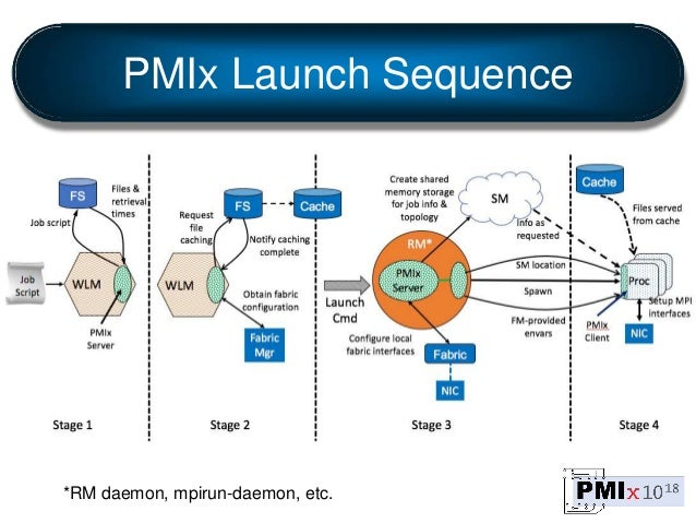 PMIx Launch Sequence *RM daemon, mpirun-daemon, etc.