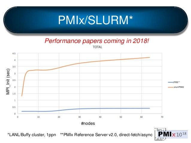 PMIx/SLURM* #nodes MPI_Init(sec) *LANL/Buffy cluster, 1ppn PRS** **PMIx Reference Server v2.0, direct-fetch/async srun/PMI...