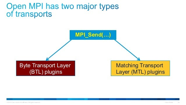 © 2015 Cisco and/or its affiliates. All rights reserved. Cisco Public 26 Byte Transport Layer (BTL) plugins Matching Trans...
