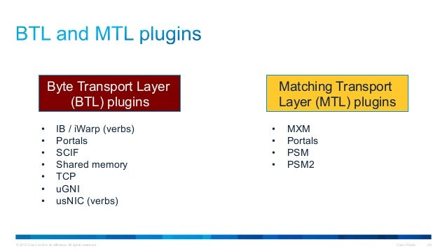 © 2015 Cisco and/or its affiliates. All rights reserved. Cisco Public 29 Byte Transport Layer (BTL) plugins Matching Trans...