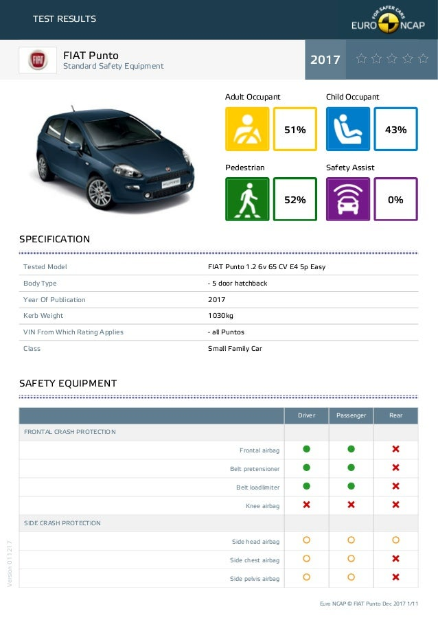 stars vs first zero official car receive becomes to crash test safety news punto world the fiat in
