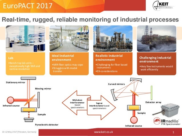 110-12 May 2017 (Potsdam, Germany) www.keit.co.uk Real-time, rugged, reliable monitoring of industrial processes Lab •Benc...