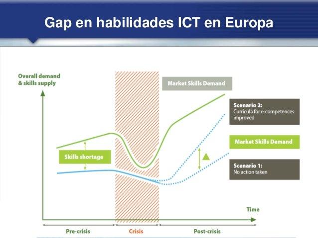 Gap en habilidades ICT en Europa