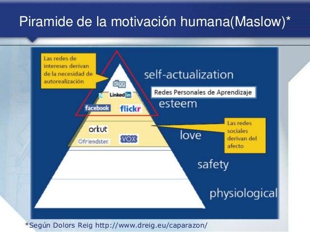 Piramide de la motivación humana(Maslow)* *Según Dolors Reig http://www.dreig.eu/caparazon/