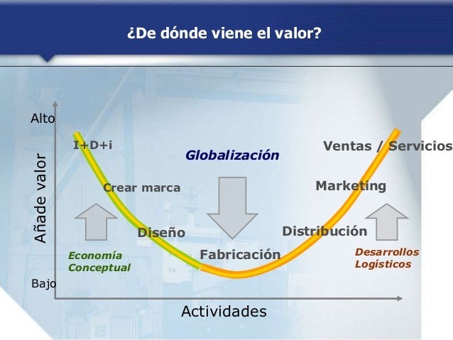 ¿De dónde viene el valor? Actividades Añadevalor Bajo Alto Fabricación Globalización DistribuciónDiseño Marketing Ventas /...