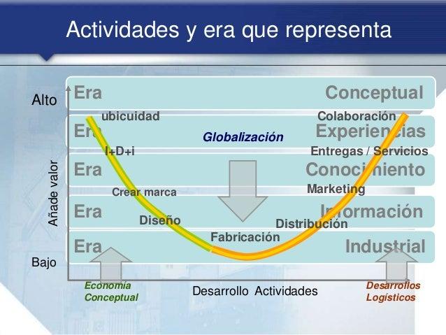 Era Conceptual Era Experiencias Era Conocimiento Era Información Era Industrial Desarrollo Actividades Añadevalor Bajo Alt...