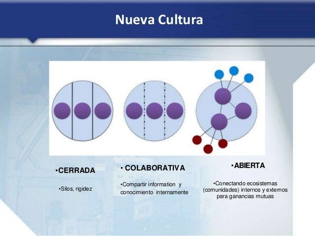 Nueva Cultura •CERRADA •Silos, rigidez • COLABORATIVA •Compartir information y conocimiento internamente •ABIERTA •Conecta...