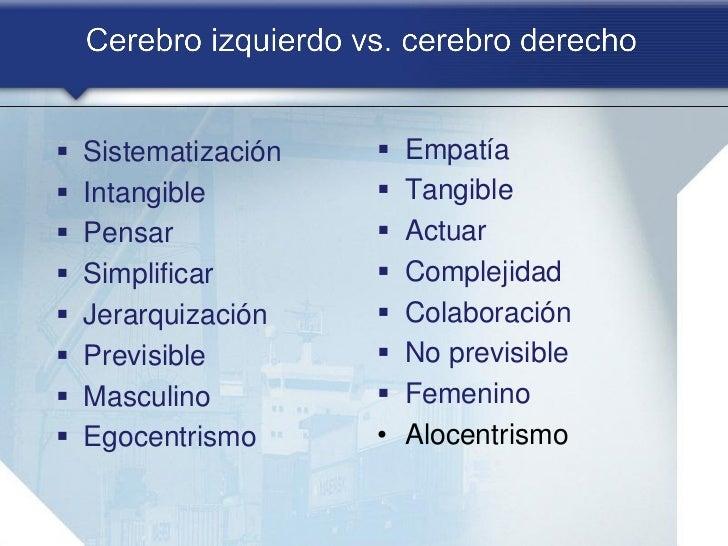    Sistematización      Empatía   Intangible           Tangible   Pensar               Actuar   Simplificar       ...