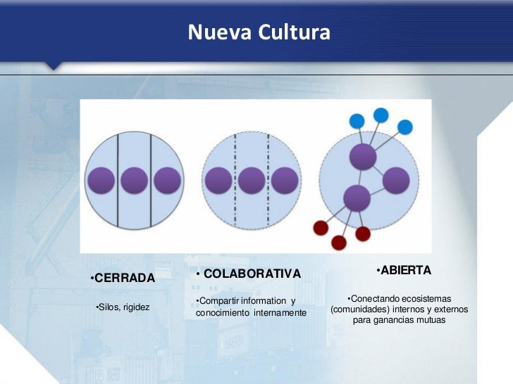 Nueva Cultura                  • COLABORATIVA                         •ABIERTA•CERRADA                  •Compartir informa...