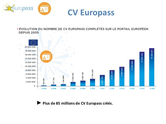 europass de a  u00e0 z